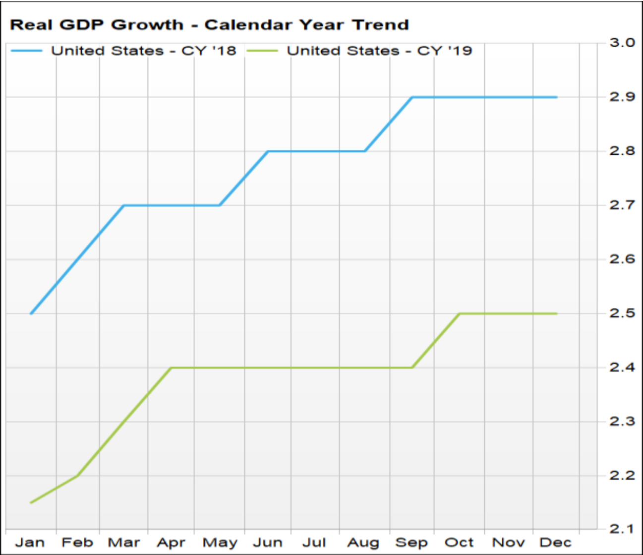 Economic Growth Chart