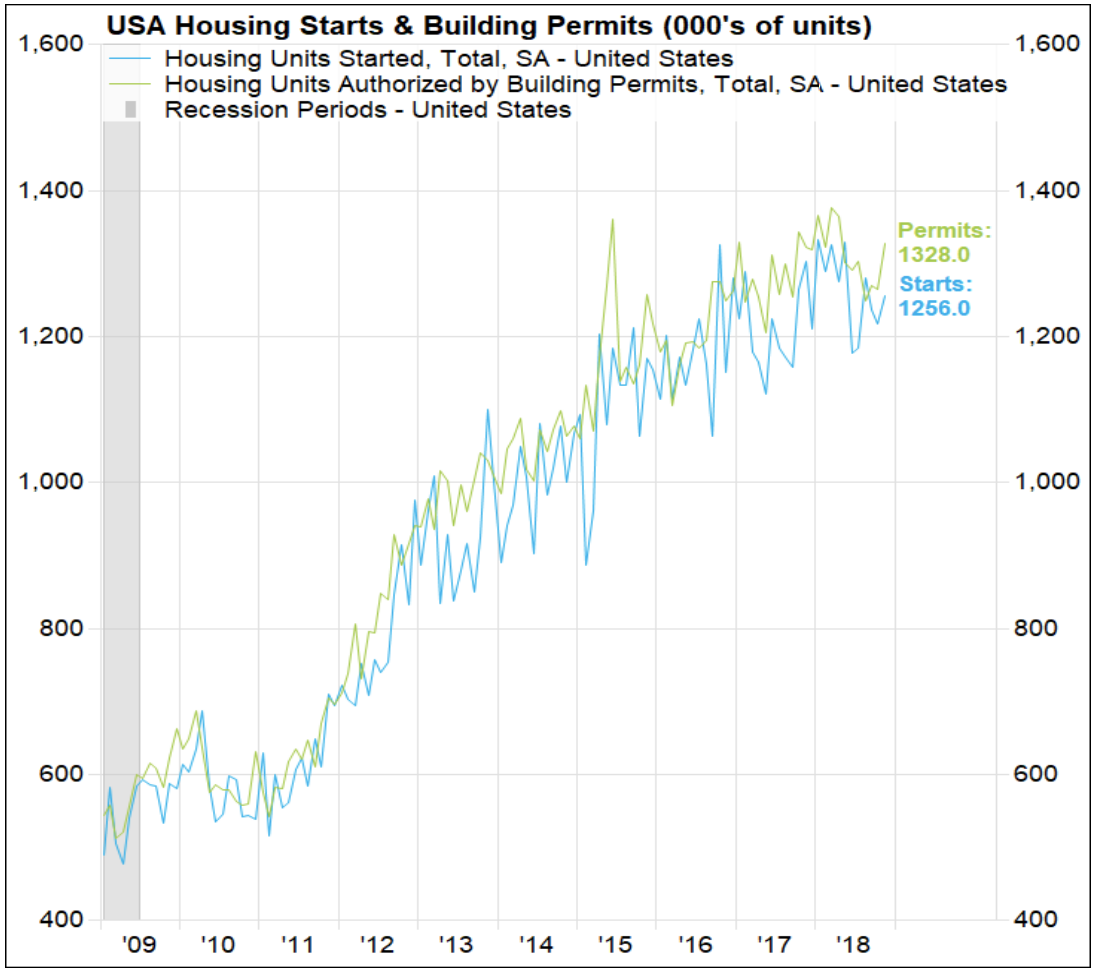 Chart of US Housing Starts and Permits