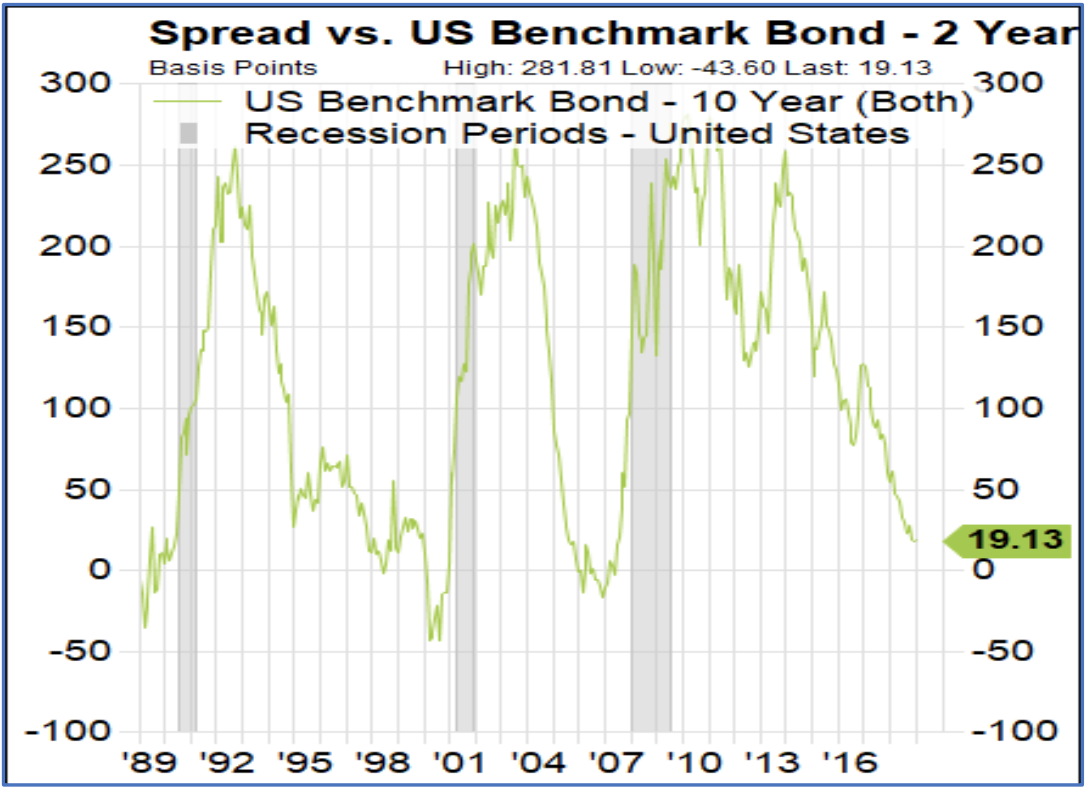 US Benchmark Bond - Investment Management