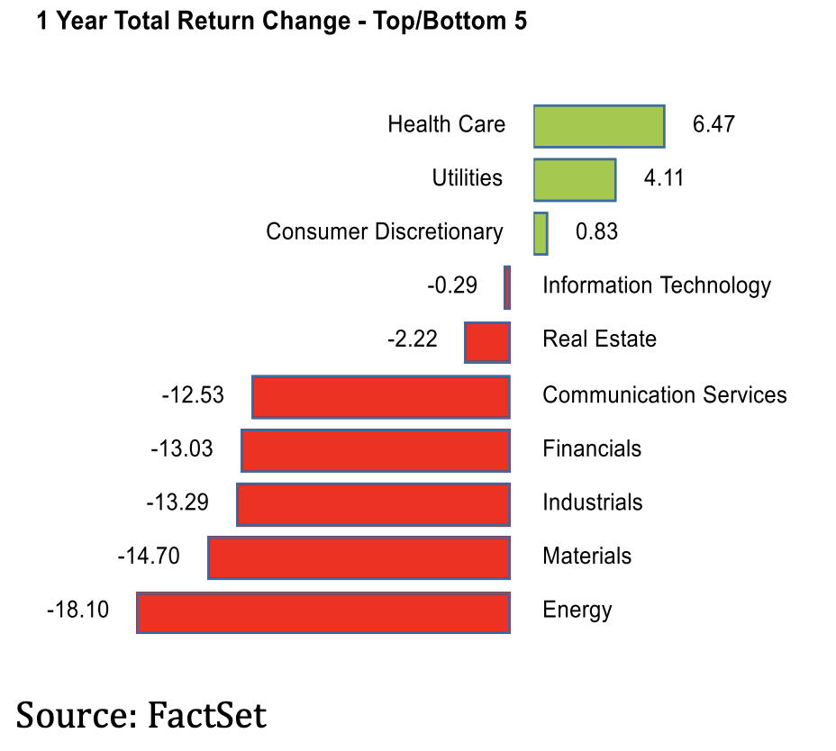 Total Return Change Fortress Asset Management