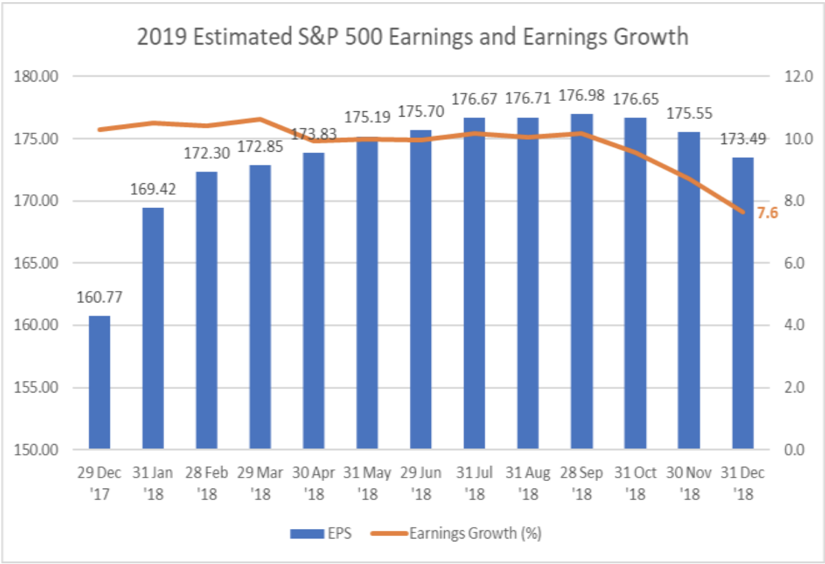 2019 Estimated S&P Earnings