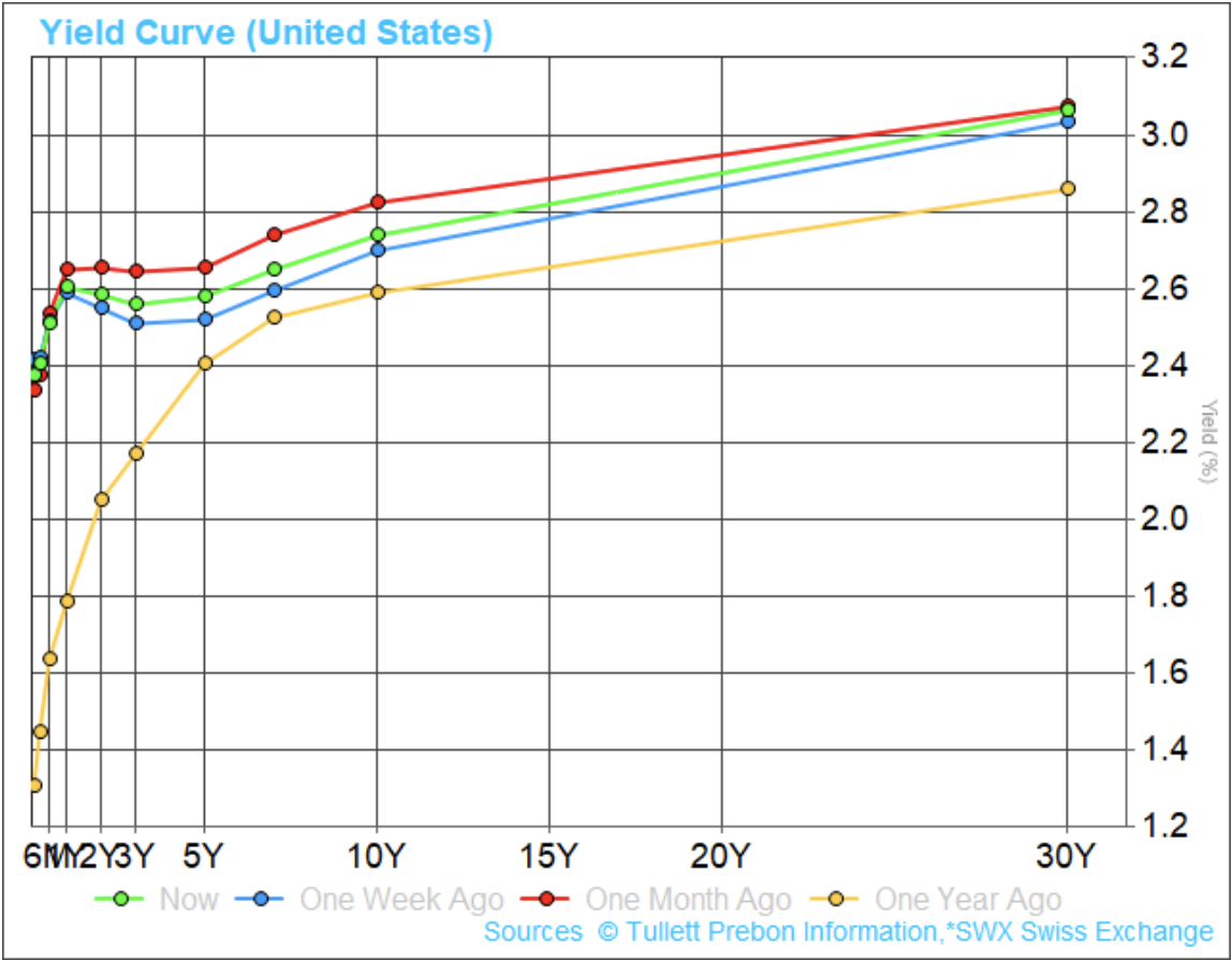 Yield Curve Fortress Asset Management
