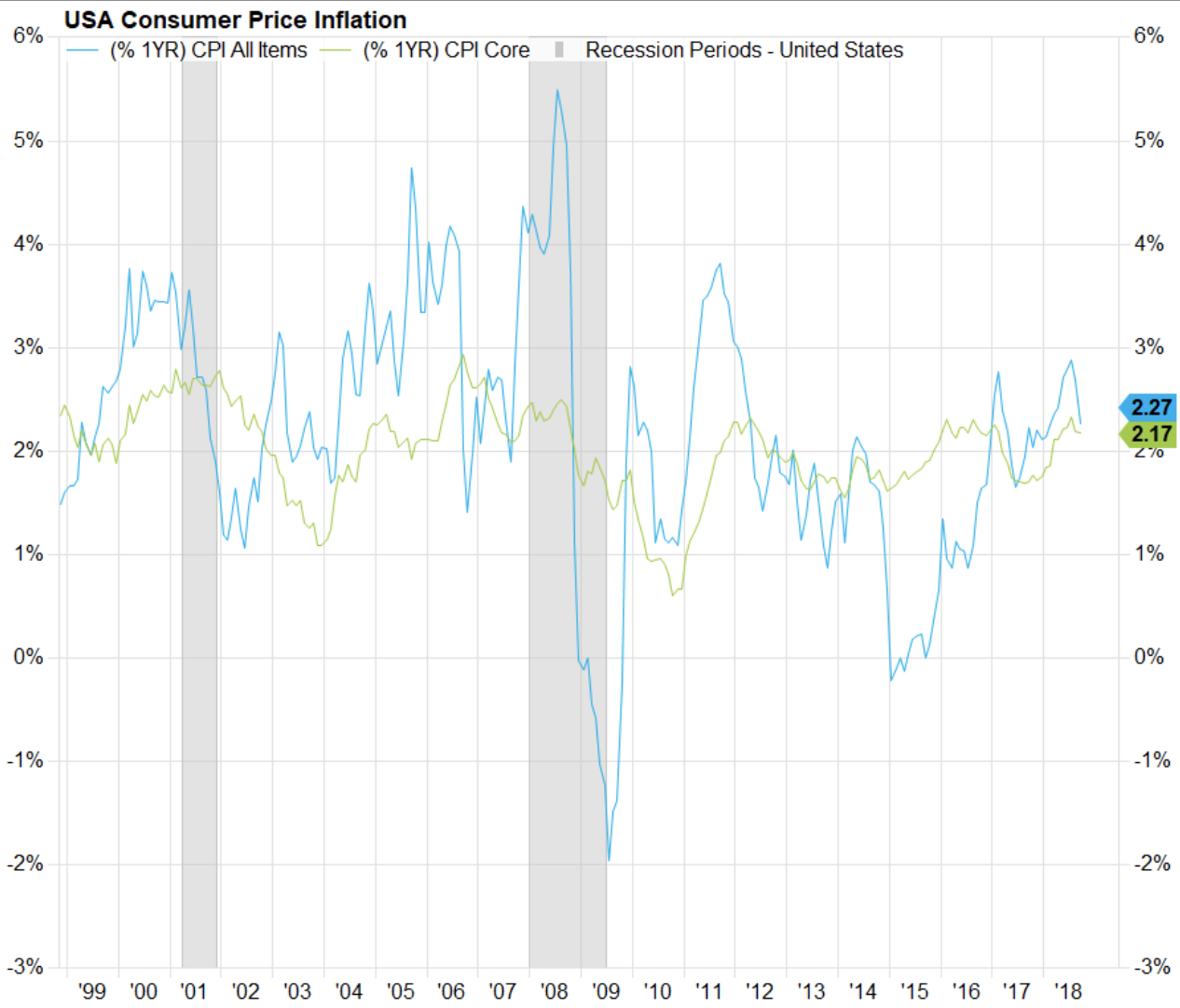 USA Consumer Price Inflation