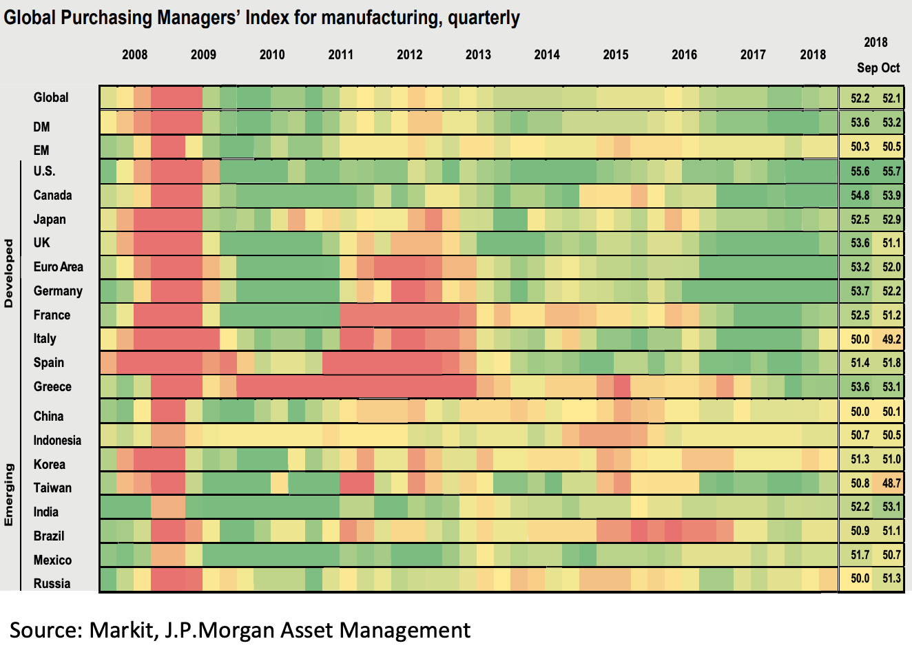 Global Purchasing Managers' Index for manufacturing